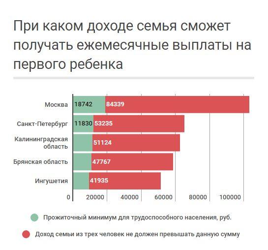Уровень среднедушевого дохода на одну семью в разных субъектах РФ, достаточный для получения пособия