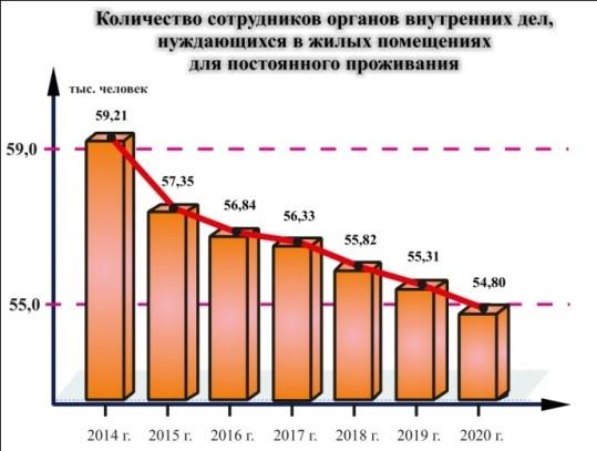 Диаграмма, по которой видно прогрессивное снижение степени нуждаемости сотрудников МВД в жилье в период с 2014 по 2020 годы