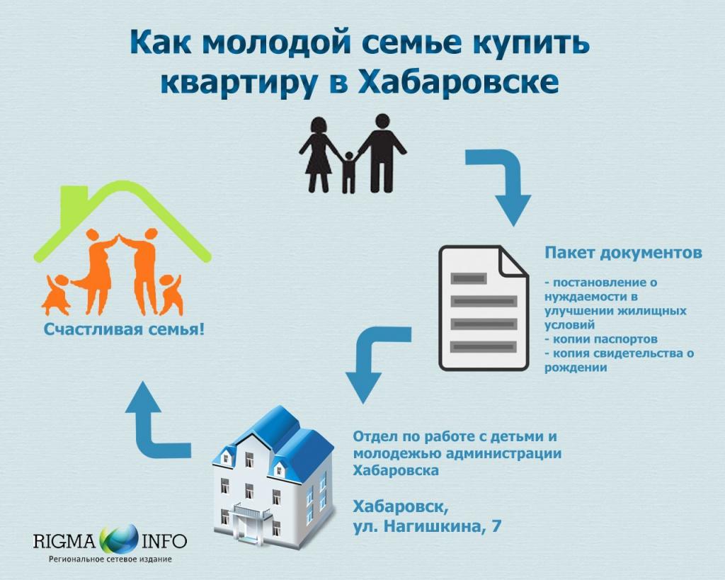 Как молодой семье купить квартиру в Хабаровске
