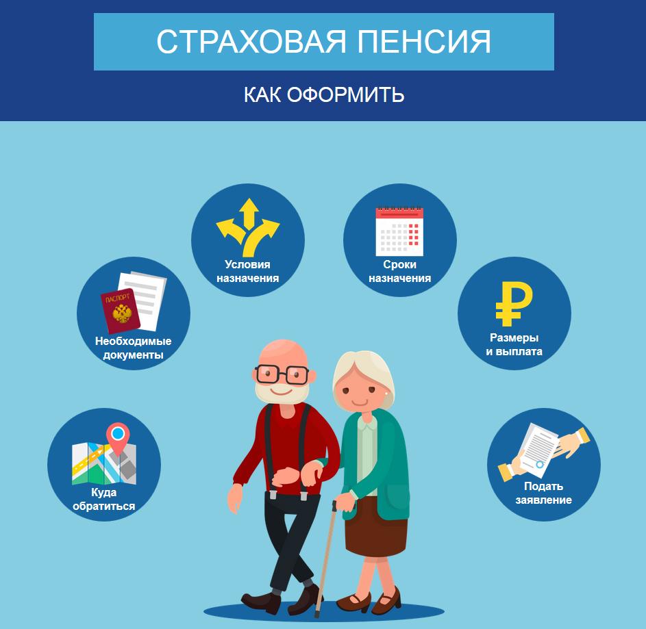Необходимые действия и условия для назначения пенсии