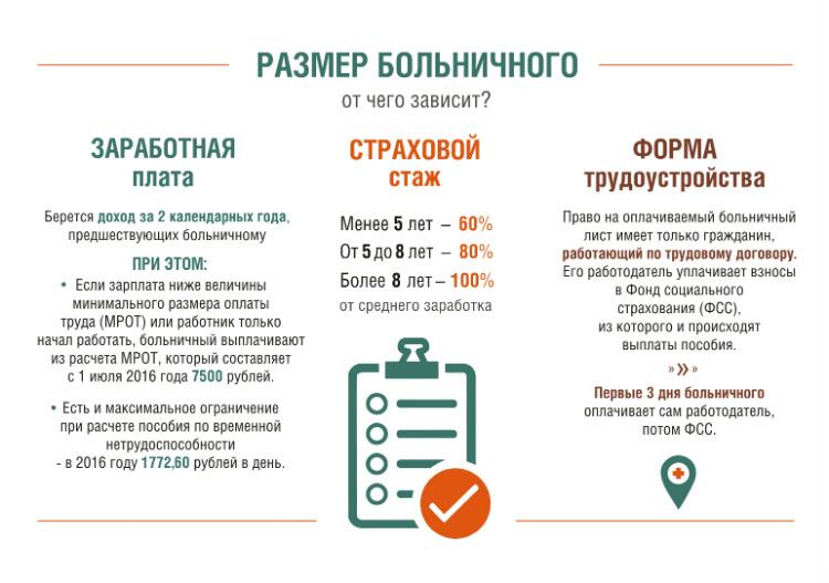 Основные составляющие, от которых зависит размер выплаты за больничный