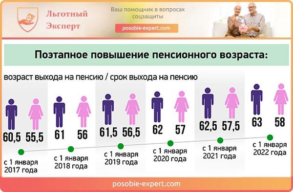 Поэтапное повышение пенсионного возраста