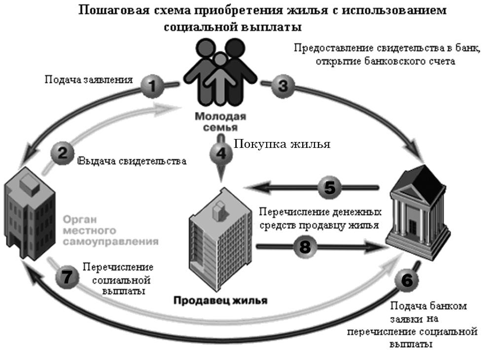 Пошаговая схема приобретения жилья с использованием социальной выплаты