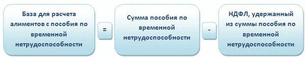 Изображение - Алименты с больничного листа порядок удержания и срок выплаты Raschyot-alimentov-s-posobiya-po-vremennoj-netrudosposobnosti