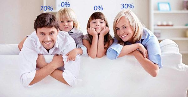 Разделение процентного вычета в семье из четырёх человек