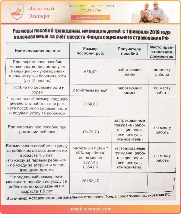 Размеры пособий гражданам, имеющим детей, с 1 февраля 2019 года, оплачиваемые за счёт средств фонда социального страхования РФ