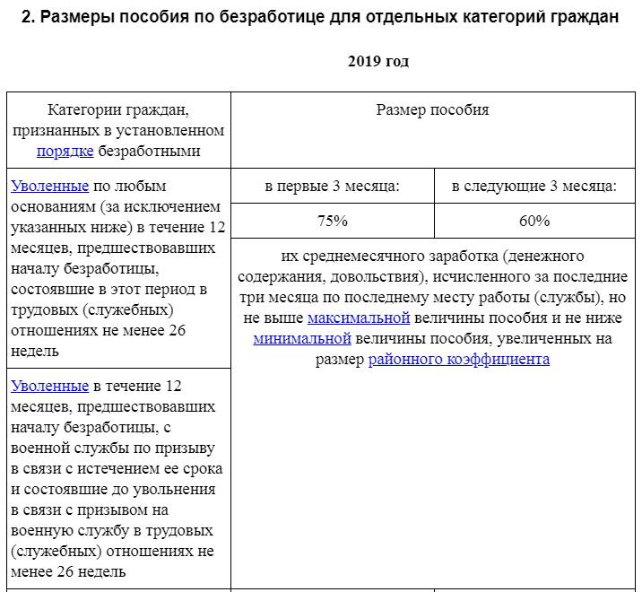 Размеры пособия по безработице для отдельных категорий граждан 1