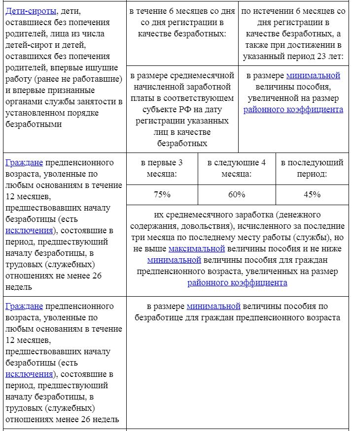 Размеры пособия по безработице для отдельных категорий граждан 2