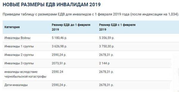 Сравнительная таблица выплаты