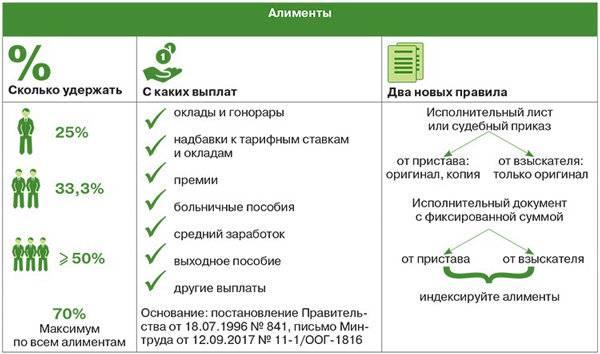 Изображение - Алименты с больничного листа порядок удержания и срок выплаты Uderzhanie-alimentov-s-vyplat