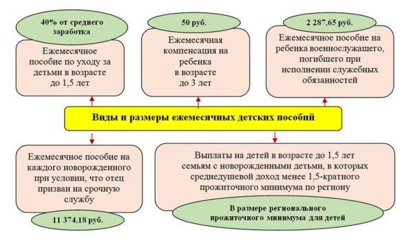 Выплаты могут быть разными в зависимости от региона и поправок в законодательстве