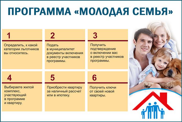 "ПРограмма ""Молодая семья"""