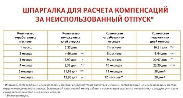 Таблица для расчета компенсаций за неиспользованный отпуск