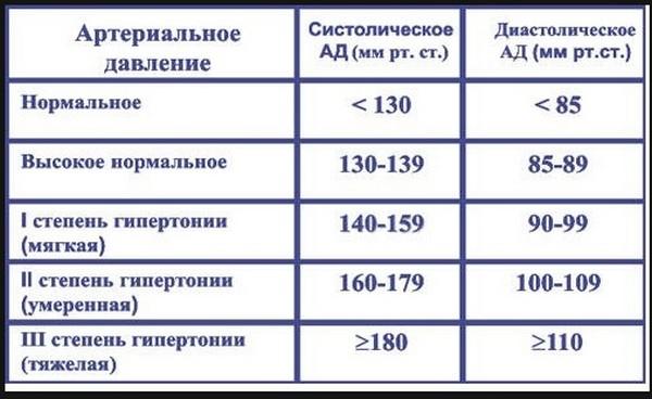 Длительность больничного зависит от степени гипертонии