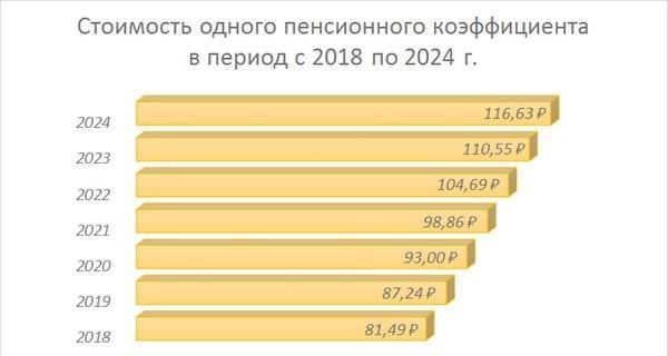 Стоимость одного пенсионного балла в 2019 г. – 87,24 руб.