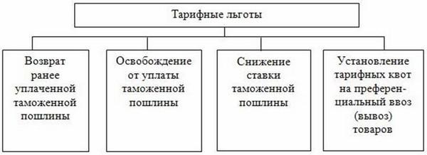 Типы преференций установлены странами-участниками ЕАЭС