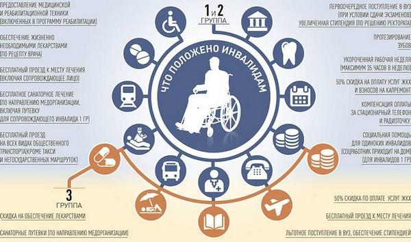 Есть разные виды льгот, которые предоставляются инвалидам 2 группы