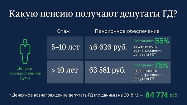 Пенсия депутатов