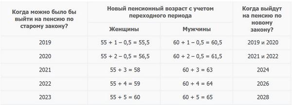 Пенсионный возраст в России постепенно повышается