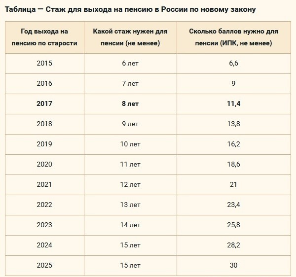Нужно иметь минимум 10 лет стажа для выхода на пенсию (в 2019 году)