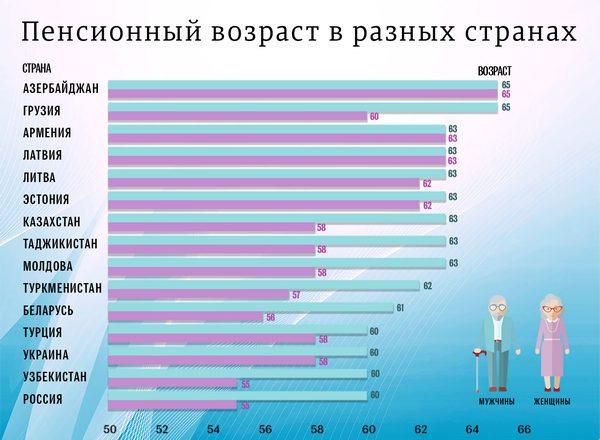 Нынешний возраст выхода на пенсию в России считается самым низким