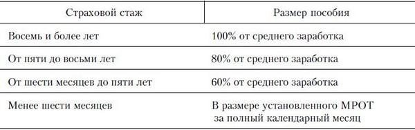 Размер ПпВН зависит от стажа