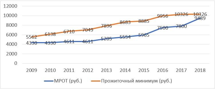 Динамика прожиточного минимума в России