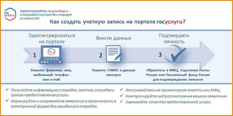 Для получения возможности пользоваться всеми услугами портала потребуется подтверждение учетной записи