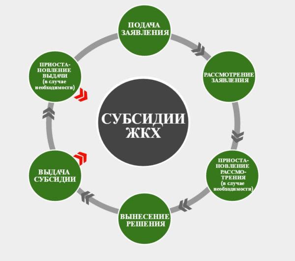 Этапы оформления и получения субсидии ЖКХ