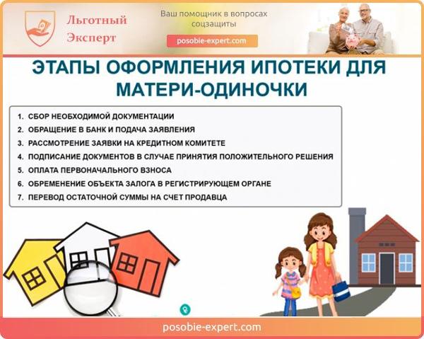 Этапы оформления ипотеки для матери-одиночки