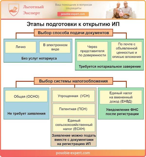 Этапы подготовки к открытию ИП