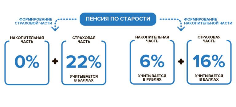 Формирование накопительной и страховой части пенсии