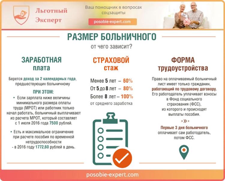Формирование размера больничного листа