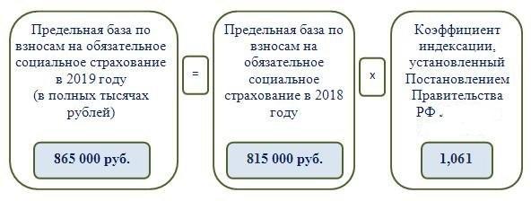 Форму расчета предельной базы для начисления страховых взносов