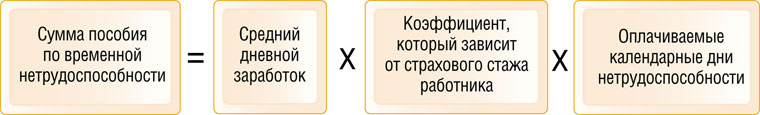 Формула для вычисления компенсации по временной нетрудоспособности
