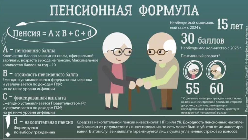 Формула пенсионного накопления