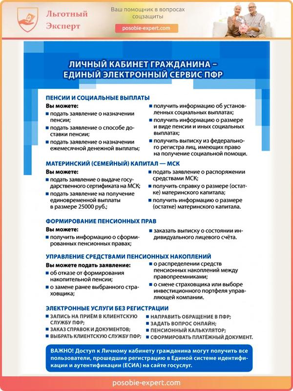 Функции личного кабинета гражданина на электронном сервисе ПФР