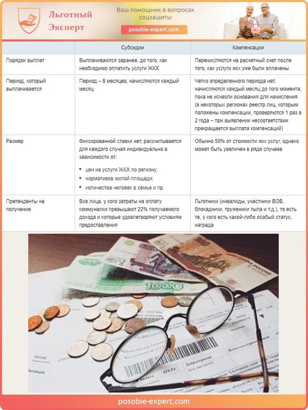 Государственные субсидии для пенсионеров