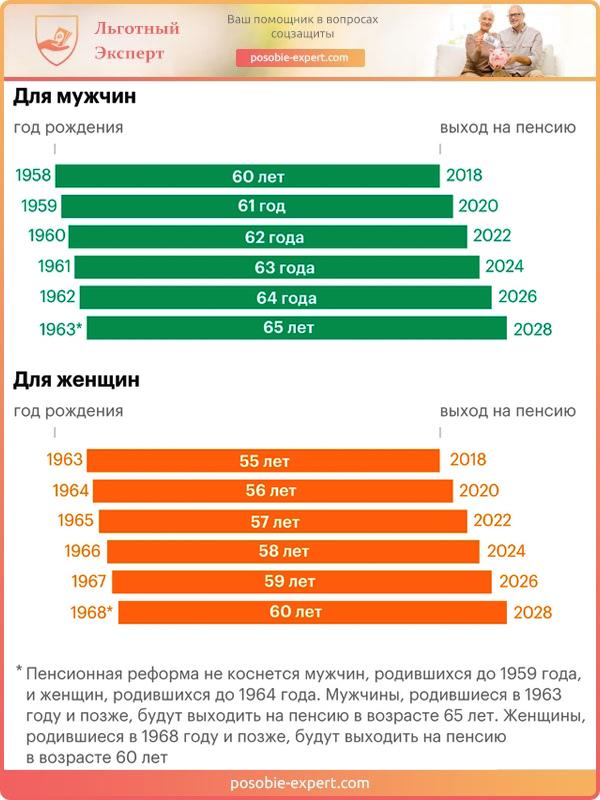 График выхода на пенсию согласно изменениям в пенсионной реформе