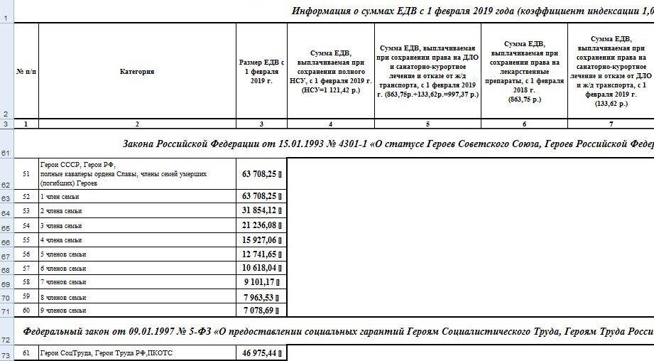 Информация о ЕДВ 2019 года: сумма выплаты на каждого члена семьи в зависимости от их количества