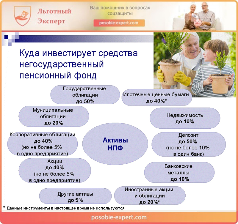 Инвестирование средств негосударственным пенсионным фондом