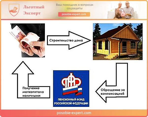 Использование средств материнского капитала для строительства дома
