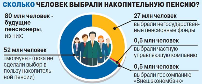 Количество людей, выбравших накопительную пенсию