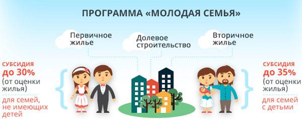 Льготная программа «Молодая семья» имеет процентные скидки на приобретение жилья