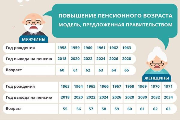 Моделирование правительством повышения пенсионного возраста