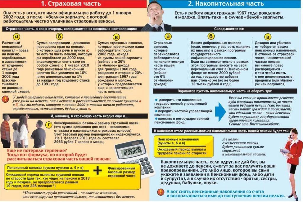 Определение страховой и накопительной пенсии