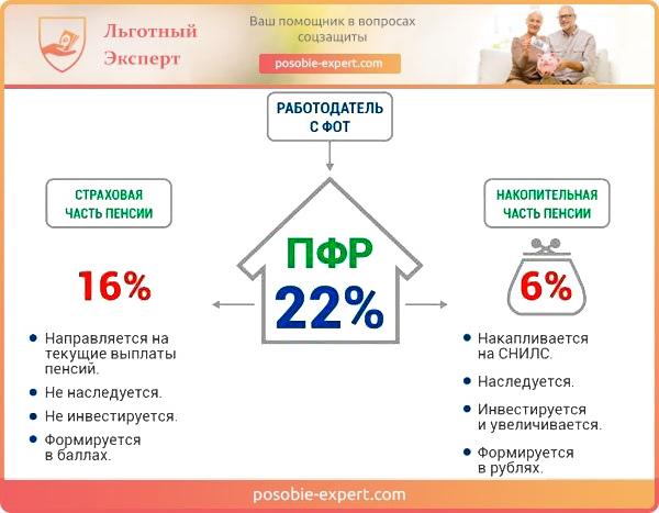 Основные критерии начисления пенсий