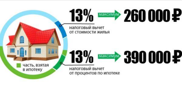 Особенности получения имущественного вычета за проценты по кредиту