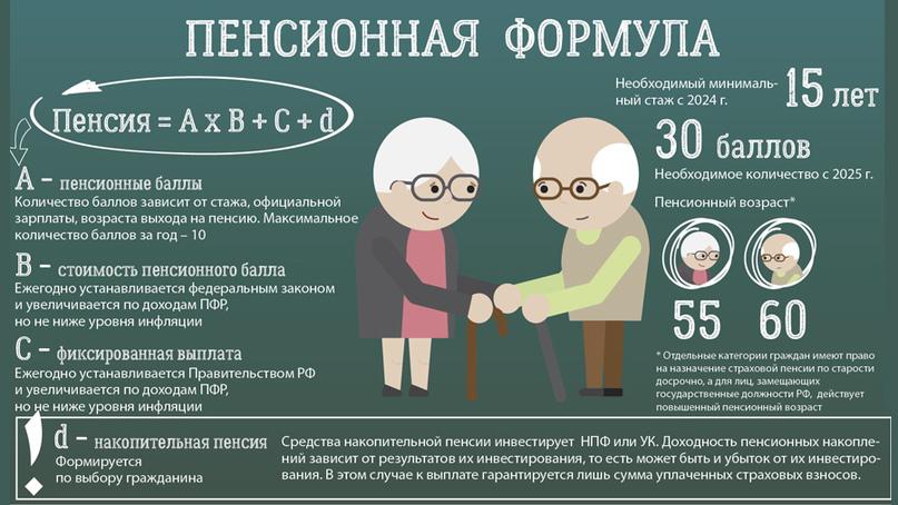 Пенсионная формула
