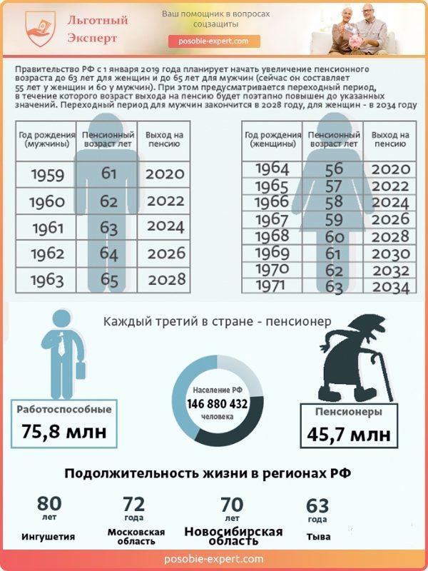 Пенсионная реформа в цифрах